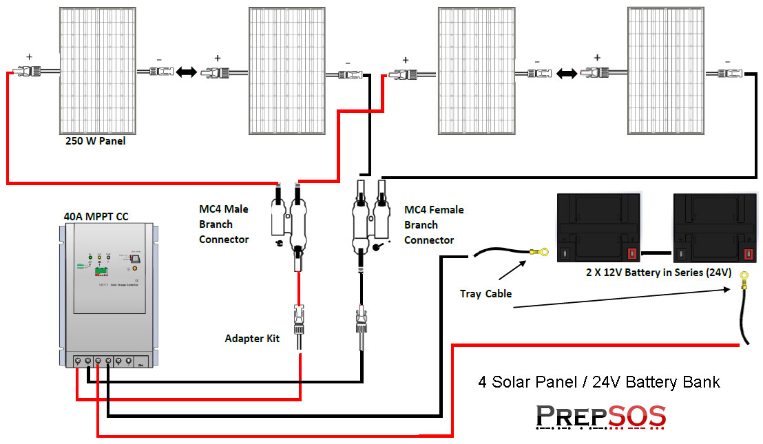 4 Solar Panel Kit Wiring Diagram renogy 1000w polycrystalline solar panel cabin kit off grid wiring diagram for solar power system at panicattacktreatment.co