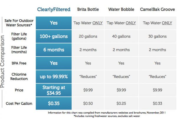 Clearly Filtered Athlete Edition Filtered Bottle Replacement Filter-1745