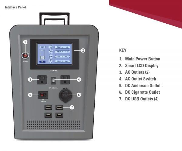 Lion Energy 1500 Watt Expandable FTB 50 Ascent Solar Generator Kit with 3 Panels & Expandable Battery Pack-2330
